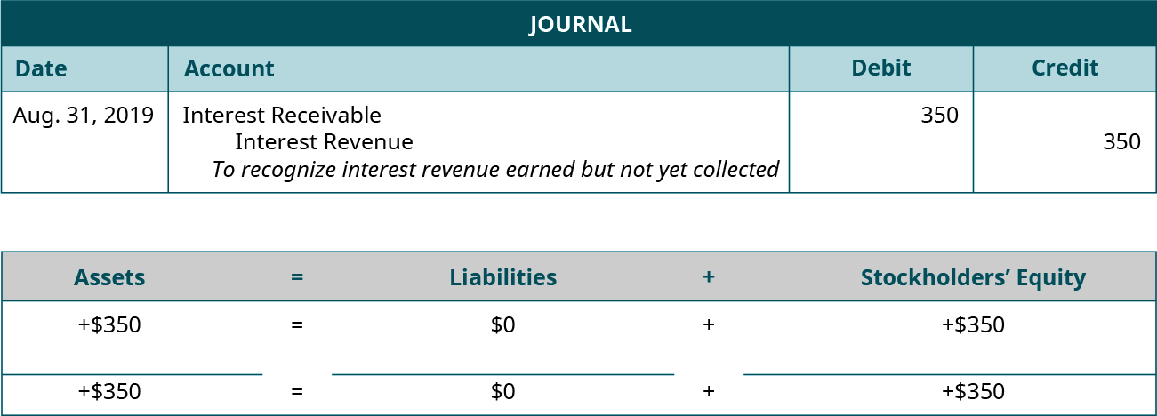"Adjusting journal entry for August 31, 2019 debiting Interest Receivable and crediting Interest Revenue for 350. Explanation: ""To recognize interest revenue earned but not yet collected."" Assets equals Liabilities plus Stockholders' Equity. Assets go up 350 equals Liabilities don't change plus Equity goes up 350. 350 equals 0 plus 350."