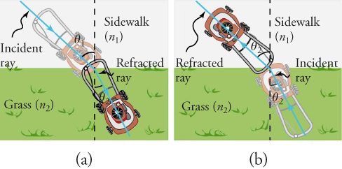 In view (a), a lawnmower is on a sidewalk and is approaching a strip of grass, which is perpendicular to the sidewalk, at angle θ1. As the right front wheel of the lawnmower hits the grass, the path of the angle, θ1, moves closer to the perpendicular. In view (b), a lawnmower is on the grass and is approaching the sidewalk, which is perpendicular to the grass, at angle θ2. As the left front wheel of the lawnmower hits the sidewalk, the path of the angle, θ2, moves farther from the perpendicular.