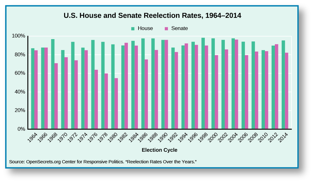 "A chart titled ""U.S. House and Senate Reelection Rates, 1964-2014"". The X axis is labeled ""Election Cycle"" and spans from 1964 to 2014. The Y Axis shows percentage reelection rate, and spans from 0% to 100%. Each year contains two bars; one for the House and one for the Senate. In 1964, the House is approximately 90%, and the Senate is approximately 85%. In 1966, the House and the Senate are both at approximately 90%. In 1968, the House is approximately at 95% and the Senate is at approximately 70%. In 1970, The House is approximately at 85%, and the Senate at approximately 75%. In 1972, the House is at approximately 92% and the Senate is at approximately 72%. In 1974, the House is at approximately 90% and the Senate is at approximately 85%. In 1976, the House is at approximately 95% and the Senate is at 62%. In 1978, The House is at approximately 92% and the Senate at approximately 60%. In 1980, the House is at approximately 90%, and the Senate at approximately 55%. In 1982, the House is at approximately 90% and the Senate at approximately 92%. In 1984, the House is at approximately 95%, and the Senate at approximately 90%. In 1986, the House is at approximately 98% and the Senate at approximately 75%. In 1988, the House is at approximately 98% and the Senate at approximately 85%. In 1990, the House and the Senate are both approximately 95%. In 1992, the House is at approximately 85% and the Senate at approximately 82%. In 1994, the House is at approximately 90%, and the Senate at 92%. In 1996, the House is at approximately 95%, and the Senate at approximately 90%. In 1998, the House is at approximately 98% and the Senate at approximately 90%. In 2000, the House is at approximately 97%, and the Senate at approximately 80%. In 2002, the House is at approximately 95%, and the Senate at approximately 85%. In 2004, the House is at approximately 98%, and the Senate at approximately 95%. In 2006, the House is at approximately 95%, and the Senate at approximately 80%. In 2008, the House is at approximately 95%, and the Senate at approximately 82%. In 2010, the House is at approximately 85%, and the Senate at approximately 82%. In 2012, the House is at approximately 90%, and the Senate at approximately 92%. In 2014, the House is at approximately 95%, and the Senate at approximately 80%. At the bottom of the chart, a source is cited: ""Opensecrets.org Center for Responsive Politics. 'Reelection Rates over the Years.'"""