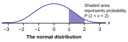 "This is a normal distribution curve over a horizontal axis labeled from –3 to 3 in intervals of 1. The peak of the curve coincides with the point 0 on the horizontal axis. Vertical lines extend from 1 and 2 to the curve. The area between the lines is shaded. Text notes states ""Shaded area represents probability P(1 < x < 2)."""