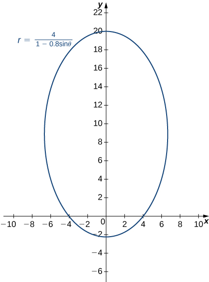 Graph of an ellipse with equation r = 4/(1 – 0.8 sinθ), center near (0, 11), major axis roughly 22, and minor axis roughly 12.