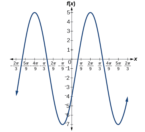 A sinusoidal graph over two periods. Range is [-7,5], amplitude is 6, and period is 2pi/3.