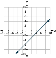 "The graph shows the x y-coordinate plane. The x and y-axis each run from -10 to 10.  A line passes through the points ""ordered pair 0, -5"" and ""ordered pair 5, 0""."