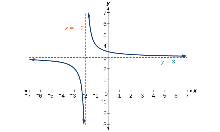 Graph of f(x)=1/(x+2)+3 with its vertical asymptote at x=-2 and its horizontal asymptote at y=3.