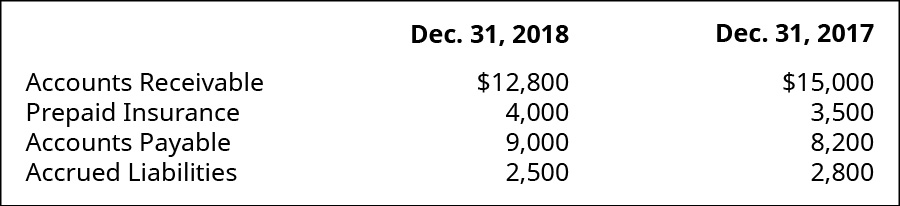 Accounts Receivable, Prepaid Insurance, Accounts Payable, and Accrued Liabilities December 31, 2018, respectively: $12,800, 4,000, 9,000, 2,500. Accounts Receivable, Prepaid Insurance, Accounts Payable, and Accrued Liabilities December 31, 2017, respectively: $15,000, 3,500, 8,200, 2,800.