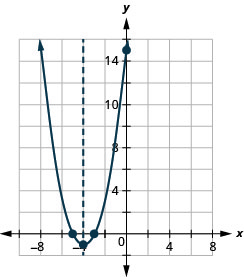 This figure shows an upward-opening parabola graphed on the x y-coordinate plane. The x-axis of the plane runs from -10 to 10. The y-axis of the plane runs from -2 to 17. The parabola has points plotted at the vertex (-4, -1) and the intercepts (-3, 0), (-5, 0) and (0, 15). Also on the graph is a dashed vertical line representing the axis of symmetry. The line goes through the vertex at x equals -4.