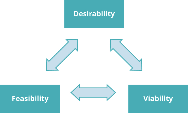 A triangle showing the words desirability, viability, and feasibility at the corners, with double-headed arrows between them as the sides of the triangle.