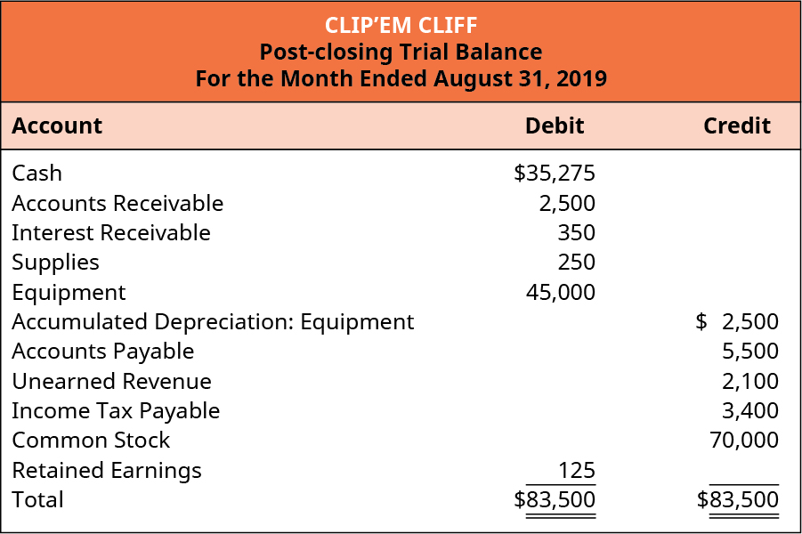 Clip'em Cliff, Post-Closing Trial Balance, For the Month Ended August 31, 2019. Cash 35,275 debit. Accounts receivable 2,500 debit. Interest receivable 350 debit. Supplies 250 debit. Equipment 45,000 debit. Accumulated Depreciation: Equipment 2,500 credit. Accounts Payable 5,500 credit. Unearned Revenue 2,100 credit. Income Tax Payable 3,400 credit. Common Stock 70,000 credit. Retained Earnings 125 debit. Total debits and total credits are both 83,500.