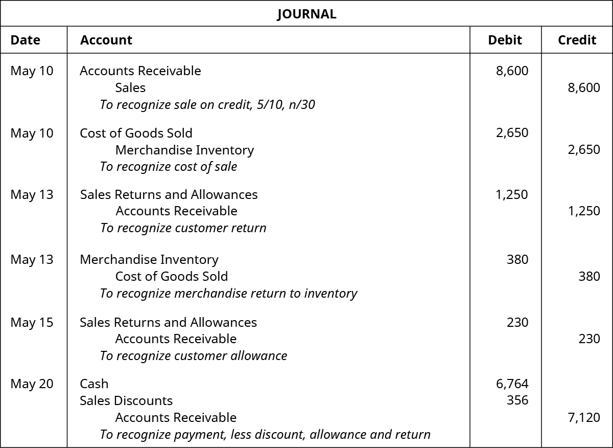 "A journal entry for May 10 shows a debit to Accounts Receivable for $8,600 and credit to Sales for $8,600 with the note ""to recognize sale on credit, 5 / 10, n / 30,"" followed by a debit to Cost of Goods Sold for $2,650 and credit to Merchandise Inventory for $2,650 with the note ""to recognize cost of sale"" also on May 10, followed by May 13 entries of a debit to Sales Returns and Allowances for $1,250 and credit to Accounts Receivable for $1,250 with the note ""to recognize customer return"" and a debit to Merchandise Inventory for $380 and credit to Cost of Goods Sold for $380 with the note ""to recognize merchandise return to inventory,"" followed by an entry on May 15 of a debit to Sales Returns and Allowance for $230 and a credit to Accounts Receivable for $230 with the note ""to recognize customer allowance,"" followed by the May 20 entry of debits to Cash for $6,764 and Sales Discounts for $356 and a credit to Accounts Receivable for $7,120 with the note ""to recognize payment, less discount, allowance and return."""