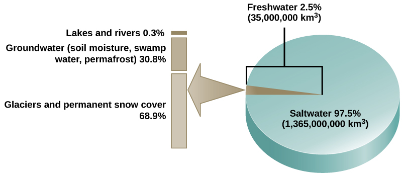The pie chart shows that 97.5 percent of water on Earth, or 1,365,000,000 k m cubed, is salt water. The remaining 2.5 percent, or 35,000,000 kilometers cubed, is fresh water. Of the fresh water, 68.9 percent is frozen in glaciers or permanent snow cover. 30.8 percent is groundwater, which is soil moisture, swamp water, and permafrost. The remaining 0.3 percent is in lakes and rivers.