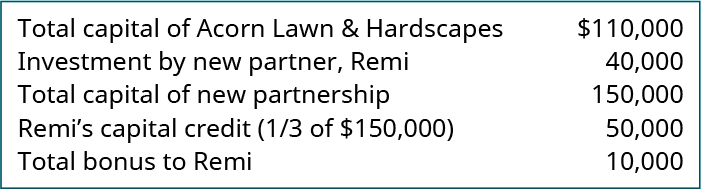 Total capital of Acorn Lawn & Hardscapes $110,000. Investment by new partner, Remi 40,000. Total capital of new partnership 150,000. Remi's capital credit (one-third of $150,000) 50,000. Total bonus to Remi 10,000.