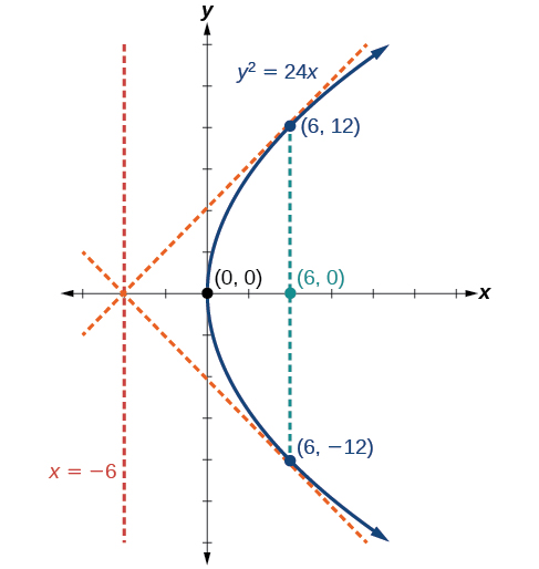 This is a graph labeled y squared = 24 x, a horizontal parabola opening to the right with Vertex (0, 0), Focus (6, 0) and Directrix x = negative 6. Two lines extend to the parabola from the point (negative 6, 0) and are tangent to the parabola at (6, 12) and (6, negative 12).