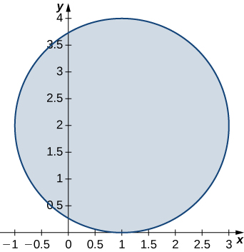 A circle with radius 2 centered at (1, 2), which is tangent to the x axis at (1, 0).