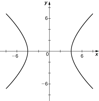 A hyperbola with vertices at (−4, 0) and (4, 0), the first pointing out into quadrants II and III and the second pointing out into quadrants I and IV.