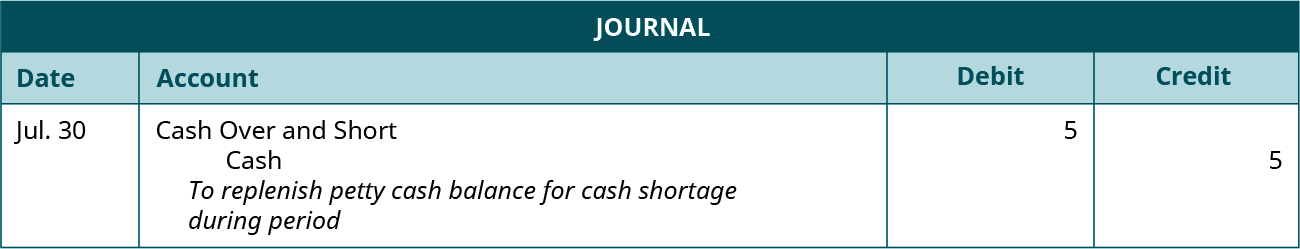 "Journal entry dated July 30 debiting Cash Over and Short and crediting Cash for 5 each. Explanation: ""To replenish petty cash balance for cash shortage during period."""