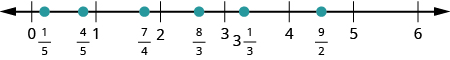 A number line is shown with whole numbers 0 through 6. Between 0 and 1, 1 fifth and 4 fifths are labeled and shown with red dots. Between 1 and 2, 7 fourths is labeled and shown with a red dot. Between 2 and 3, 8 thirds is labeled and shown with a red dot. Between 3 and 4, 3 and 1 third is labeled and shown with a red dot. Between 4 and 5, 9 halves is labeled and shown with a red dot.
