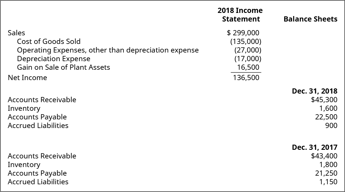 Income Statement items: Sales $299,000. Cost of Goods Sold (135,000). Operating Expenses, other than depreciation expense (27,000). Depreciation Expense (17,000). Gain on Sale of Plant Assets 16,500. Net Income 136,500. Balance Sheet items: December 31, 2018: Accounts Receivable 45,300. Inventory 1,600. Accounts Payable 22,500. Accrued Liabilities 900. December 31, 2017: Accounts Receivable 43,400. Inventory 1,800. Accounts Payable 21,250. Accrued Liabilities 1,150.