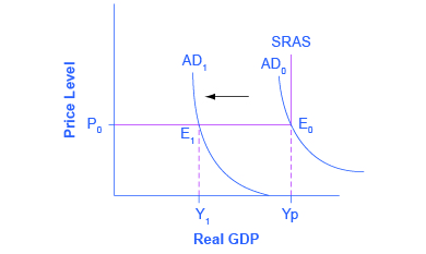 The graph shows three aggregate demand curves and one aggregate supply curve. The aggregate curve farthest to the left represents an economy in a recession.
