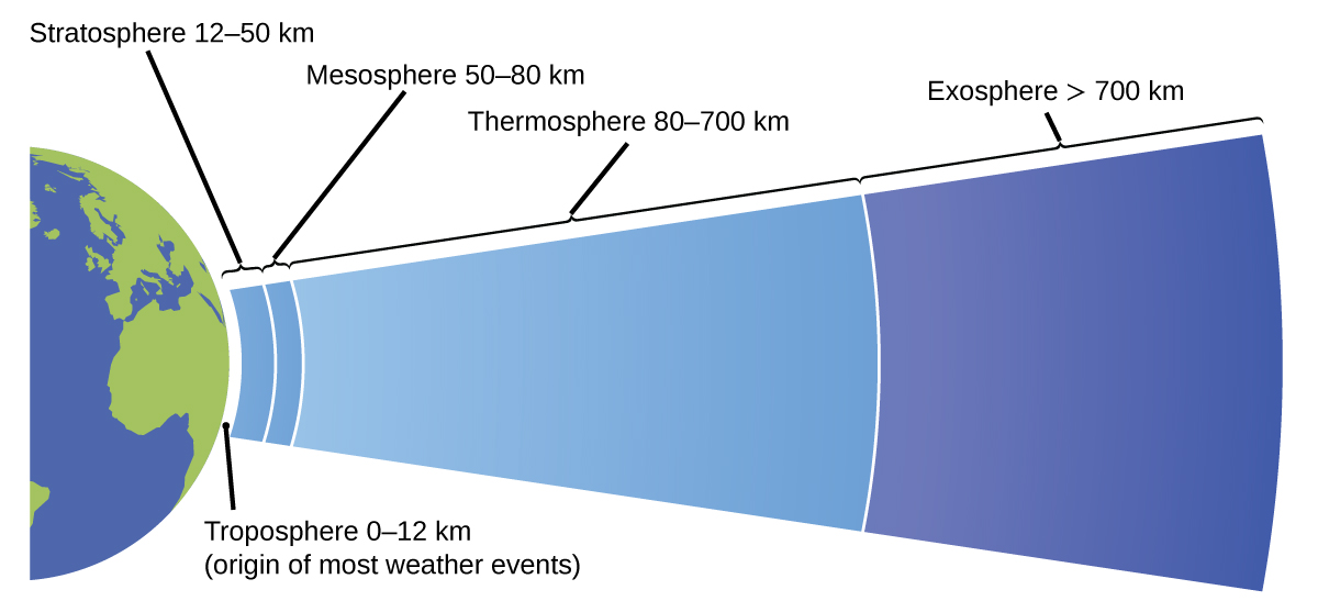 "This diagram shows half of a two dimensional view of the earth in blue and green. A narrow white layer, labeled ""troposphere 0 dash 12 k m"" covers this hemisphere. This layer is also labeled ""layer where most weather events originate."" Next, a thicker light blue layer labeled ""Stratosphere 12 dash 50 k m"" is shown. This is followed by a slightly thinner layer also in light blue labeled ""Mesosphere 50 dash 80 k m."" Following this layer is a relatively thick light blue layer labeled ""Thermosphere 80 dash 700 k m."" A blue layer appears that covers the rightmost two thirds of the diagram. This region gradually darkens from a lighter blue at the left to a dark blue at the right. This region of the diagram is labeled ""exosphere greater than 700 k m."""