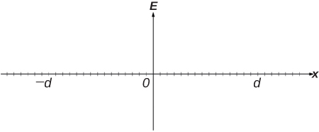 There is an arrow pointing up in the center of the diagram labeled E above the arrow. A horizontal ticked line shows bisects the E line and 0 marks the intersection. X is the label on the to the right of the horizontal line. –d appears below the x line about 2/3 of the length from the 0 on the left and d appears about 2/3 of the length from the 0 to the right.