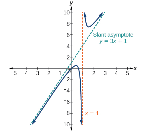 Graph of f(x)=(3x^2-2x+1)/(x-1) with its vertical asymptote at x=1 and a slant asymptote aty=3x+1.