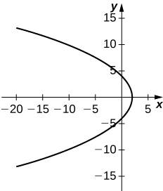 Graph of a parabola open to the left with center near the origin.
