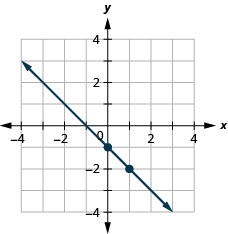 This figure shows the graph of a straight line on the x y-coordinate plane. The x-axis runs from negative 10 to 10. The y-axis runs from negative 10 to 10. The line goes through the points (0, negative 1) and (1, negative 2).