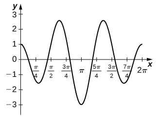 The graph of a function of the given form over [0, 2pi]. It begins at (0,1) and ends at (2pi, 1). It has five turning points, located just after pi/4, between pi/2 and 3pi/4, pi, between 5pi/4 and 3pi/2, and just before 7pi/4 at about -1.5, 2.5, -3, 2.5, and -1. It crosses the x axis between 0 and pi/4, just before pi/2, just after 3pi/4, just before 5pi/4, just after 3pi/2, and between 7pi/4 and 2pi.
