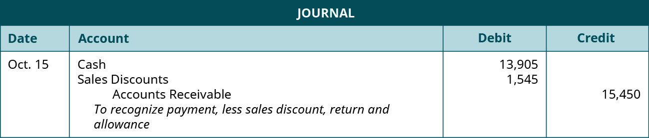 "A journal entry shows debits to Cash for $13,905 and to Sales Discounts for $1,545 and credit to Accounts Receivable for $15,450 with the note ""to recognize payment, less sales discount, return and allowance."""
