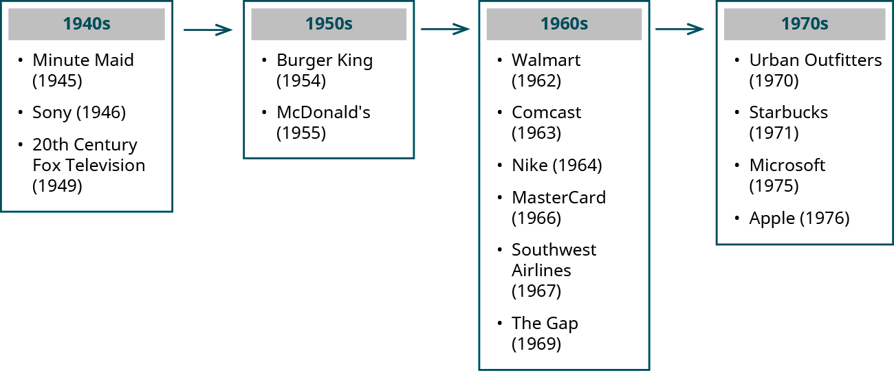 Timeline of the development of corporations. 1940s: Minute Maid (1945), Sony (1946), and 20th Century Fox Television (1949). 1950s: Burger King (1954) and McDonald's (1955). 1960s: Walmart (1962), Comcast (1963), Nike (1964), MasterCard (1966), Southwest Airlines (1967), and the Gap (1969). 1970s: Urban Outfitters (1970), Starbucks (1971), Microsoft (1975), and Apple (1976).