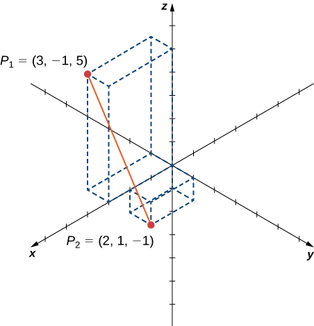 "This figure is the 3-dimensional coordinate system. There are two points. The first is labeled ""P sub 1(3, -1, 5)"" and the second is labeled ""P sub 2(2, 1, -1)"". There is a line segment between the two points."