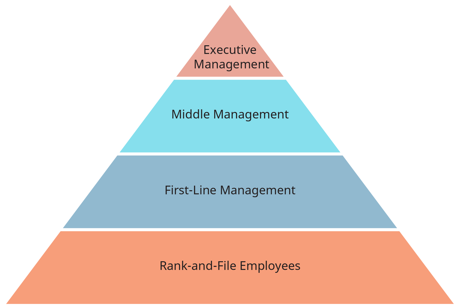 A diagram illustrates the levels in the management hierarchy, represented as a pyramid.