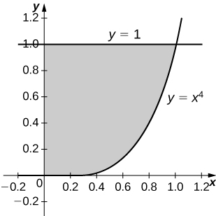 This figure is a graph in the first quadrant. It is a shaded region bounded above by the line y=1, below by the curve y=x^4, and to the left by the y-axis.