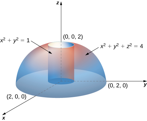 A hemisphere with equation x squared + y squared + z squared = 4 in the upper half plane, and within it, a cylinder with equation x squared + y squared = 1.