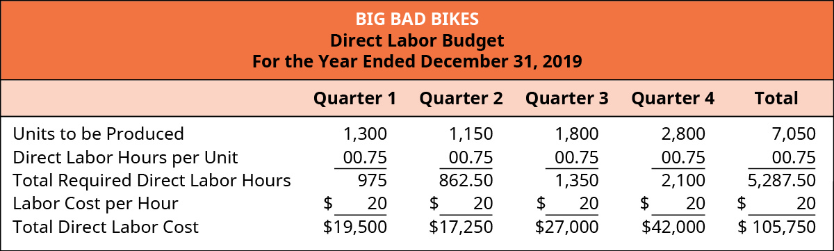 Big Bad Bikes, Direct Labor Budget, For the Year Ending December 31, 2019, Quarter 1, Quarter 2, Quarter 3, Quarter 4, and Total (respectively): Units to be produced, 1,300, 1,150, 1,800, 2,800, 7,050; Times Direct labor hours per unit, .75, .75, .75, .75, .75; Total required direct labor hours, 975, 862.50, 1,350, 2,100, 5,287.50; Labor cost per hour, $20, 20, 20, 20, 20; Total direct labor cost, $19,500, 17,250, 27,000, 42,000, 105,750.