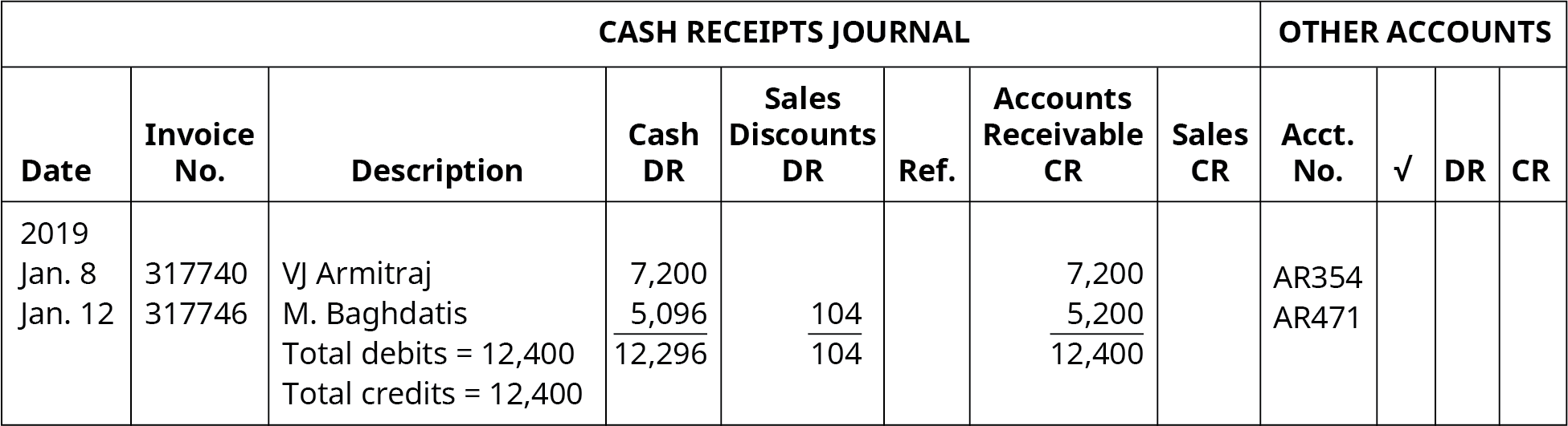 Cash Receipts Journal, Other Accounts. Nine columns, labeled left to right: Date, Invoice Number, Description, Cash DR, Sales Discounts DR, Ref., Accounts Receivable CR, Sales CR, Account Number. Line One: January 8, 2019; 317740; VJ Armitraj; 7,200; Blank; Blank; 7,200; Blank; AR354. Line Two: January 12, 2019; 317746; M. Baghdatis; 5,096; 104; Blank; 5,200; Blank; AR471. Line Three: Blank, Blank, Total debits = 12,400; 12,296; 104; Blank; 12,400; Blank; Blank. Line Four: Blank; Blank; Total credits = 12,400; Blank; Blank; Blank; Blank; Blank; Blank.