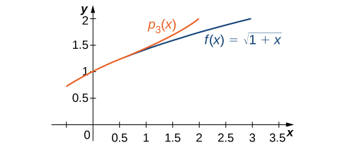 This graph has two curves. The first one is f(x)= the square root of (1+x) and the second is psub3(x). The curves are very close at y = 1.