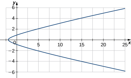 This figure is a curve in the xy plane. The curve begins in the fourth quadrant towards the y-axis, intersects below 0 to the x axis, then bends around to intersect the positive y-axis and increasing through the first quadrant.
