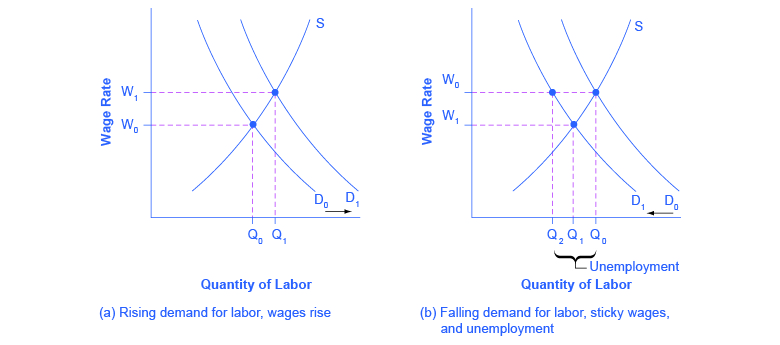 The graphs show how supply and demand influence unemployment.