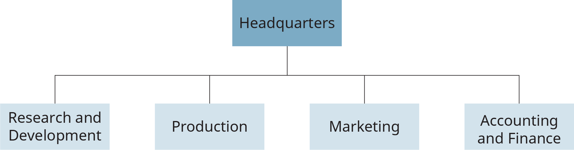 "A flowchart shows an example of a functional structure in an organization. It shows the main branch labeled ""Headquarters"" divided into four sub-branches labeled, ""Research and Development,"" ""Production,"" ""Marketing,"" and ""Accounting and Finance."""