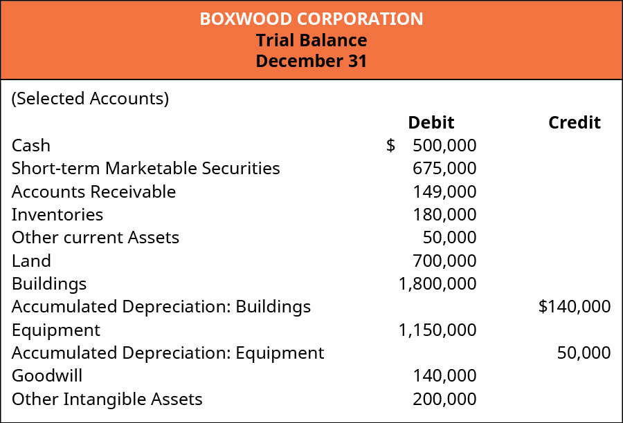 Boxwood Corporation. Trial Balance December 31 (Selected Accounts). Debit: Cash 500,000; Short-term Marketable Securities 675,000; Accounts Receivable 149,000; Inventories 180,000; Other Current Assets 50,000; Land 700,000; Buildings 1,800,000; Equipment 1,150,000; Goodwill 140,000; and Other Intangible Assets 200,000. Credit: Accumulated Depreciation: Buildings 140,000; Accumulated Depreciation: Equipment 50,000.