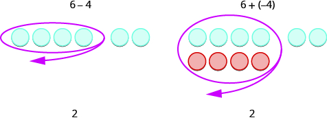This figure has two columns. The first column has 6 minus 4. Underneath, there is a row of 6 blue circles, with the first 4 separated from the last 2. The first 4 are circled. Under this row there is 2. The second column has 6 plus negative 4. Underneath there is a row of 6 blue circles with the first 4 separated from the last 2. The first 4 are circled. Under the first four is a row of 4 red circles. Under this there is 2.