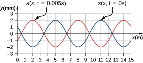 Figure is a graph that shows a compression wave. The wave consists of two sinusoidal functions. The function shown with a blue color has maxima at 5, 11 and minima in 2, 8, 14. The function shown with red color has maxima at 2, 8, 14 and minima in 5, 11.