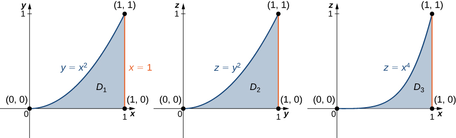 Three similar versions of the following graph are shown: In the x y plane, a region D1 is bounded by the x axis, the line x = 1, and the curve y = x squared. In the second version, region D2 on the z y plane is shown with equation z = y squared. And in the third version, region D3 on the x z plane is shown with equation z = x cubed.