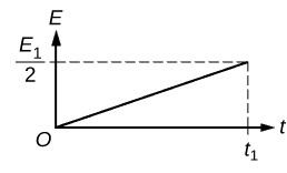 Plot of t versus E with a solid line drawn from the origin O to (E1/2, t1).