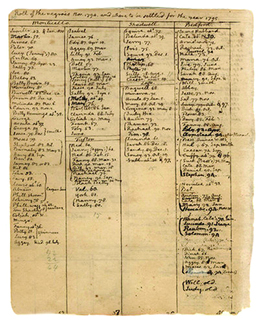 A handwritten page from Thomas Jefferson's record book lists the slaves in his possession.