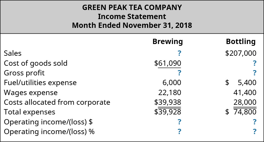Green Peak Tea Company, Income Statement, Month Ended November 31, 2018 for Brewing and Bottling, respectively: Sales, ?, $207,000; Cost of good sold, $61,090, $?; Gross profit, $?, $?; Fuel/utilities expense, $6,000, $5,400; Wages expense, $22,180, $41,400; Costs allocated form corporate, $39,938, $28,000; Total expenses, $39,938, $74,800; Operating income/(loss) $, $?, $?; Operating income/(loss) %, ?, ?.