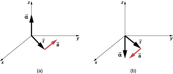 Figure A is an XYZ coordinate system that shows three vectors. Vector Alpha points in the positive Z direction. Vector a is in the XY plane. Vector r is directed from the origin of the coordinate system to the beginning of the vector a. Figure B is an XYZ coordinate system that shows three vectors. Vector Alpha points in the negative Z direction. Vector a is in the XY plane. Vector r is directed from the origin of the coordinate system to the beginning of the vector a.