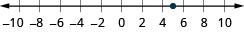 This figure is a number line. It is scaled from negative 10 to 10 in increments of 2. There is a point at 5.