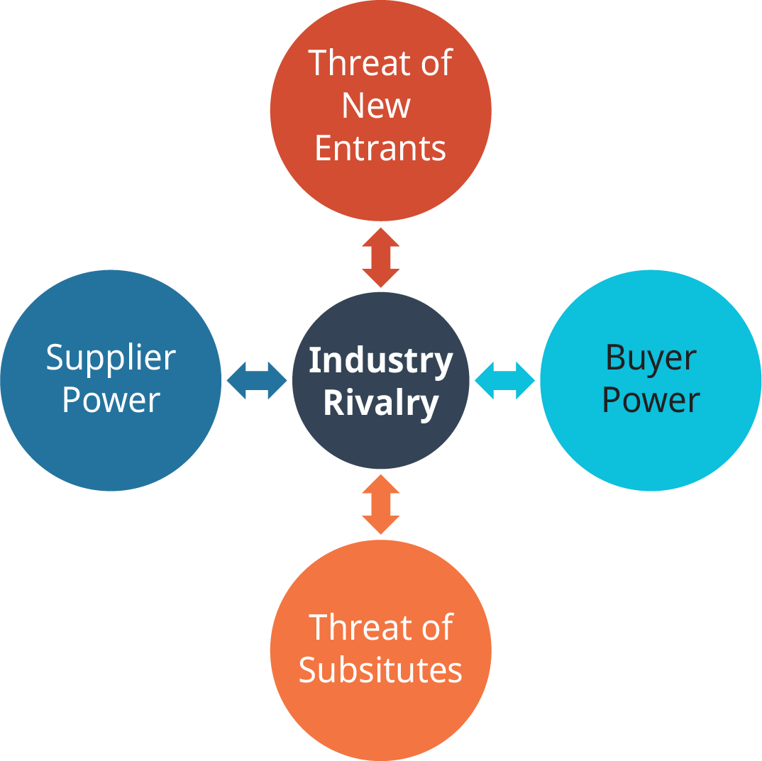 A diagram shows Porter's five forces model of industry competition. The five forces are industry rivalry, threat of new entrants, buyer power, threat of substitutes, supplier power.